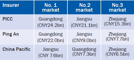 rankings of the three insurers in the three markets