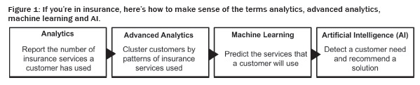 how to make sense of the terms analytics, advanced analytics, machine learning and AI