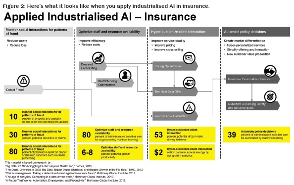 what it looks like when you apply industrialised AI in insurance