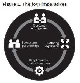 The four imperatives