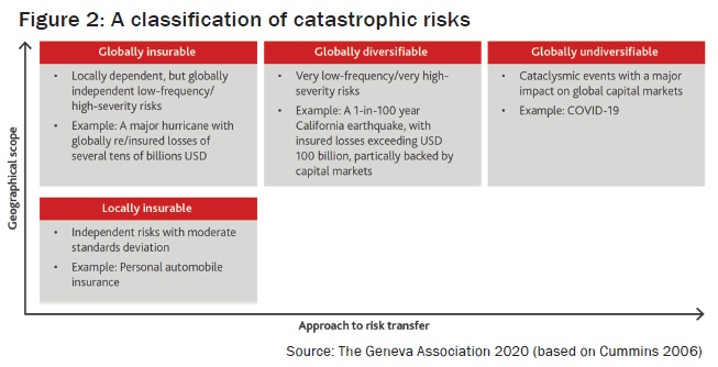 A classification of catastrophic risks