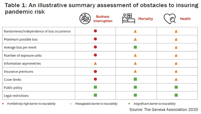 An illustrative summary assessment of obstacles to insuring pandemic risk