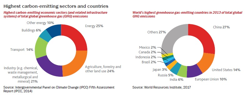 Highest carbon-emitting sectors and countries