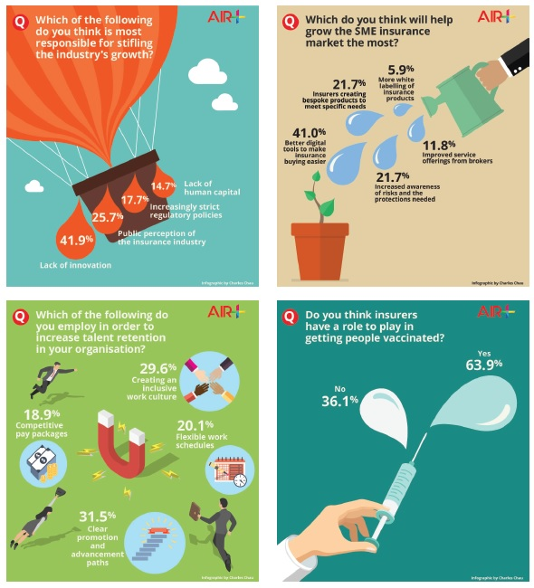 Infographics of Asia Insurance Review