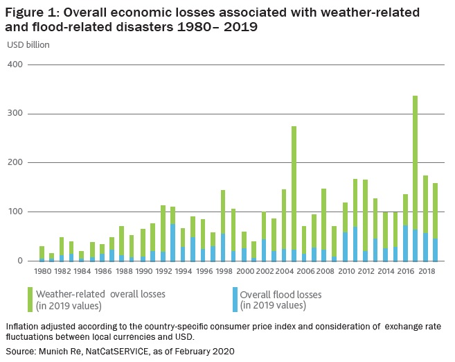Overall economic losses associated with weather-related and flood-related disasters