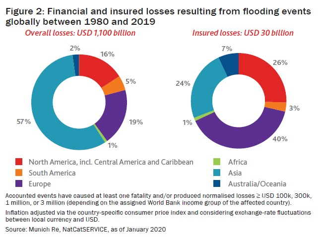 Financial and insured losses resulting from flooding events globally