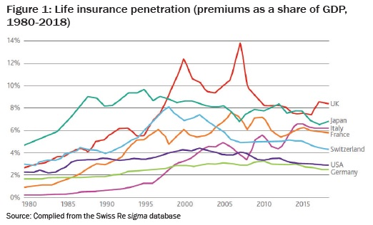 Life insurance penetration (premiums as a share of GDP,  1980-2018)