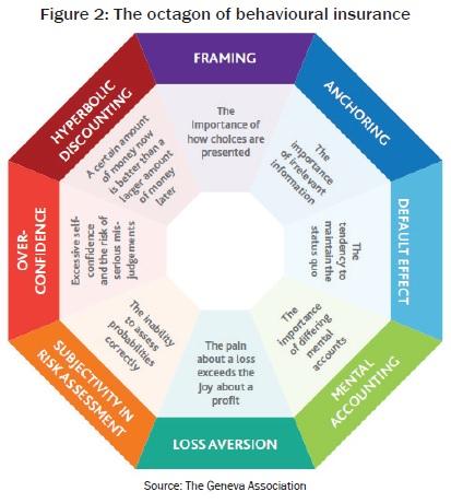 The octagon of behavioural insurance