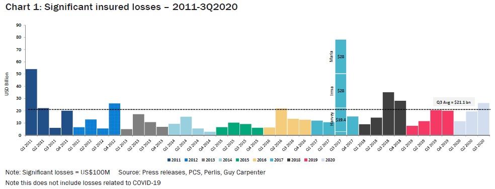 Significant insured losses – 2011-3Q2020