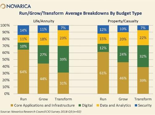 Run/Grow/Transform Average Breakdowns by Budget Type