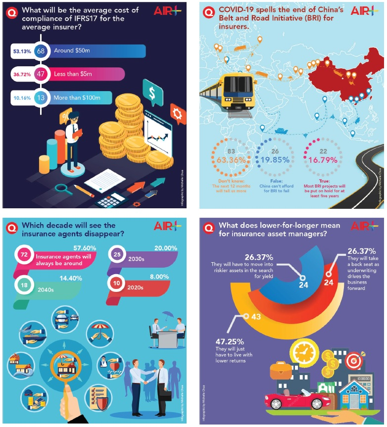 Asia Insurance Review infographics