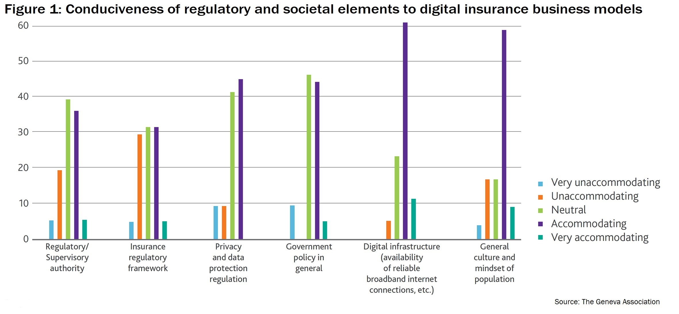 Conduciveness of regulatory and societal elements to digital insurance business models