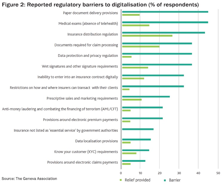 Reported regulatory barriers to digitalisation