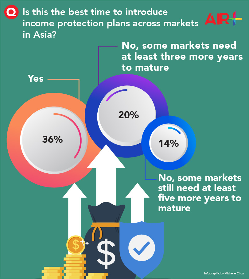 What's the best time to introduce Income protection plans