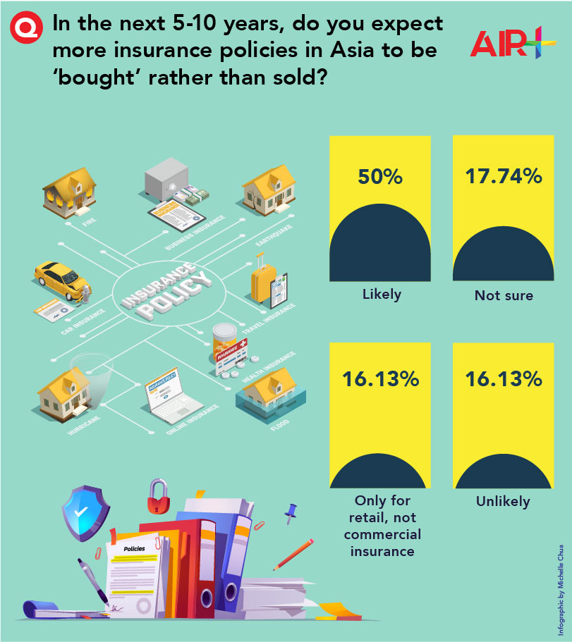 Expect more insurance policies in Asia to be 'bought' rather than sold