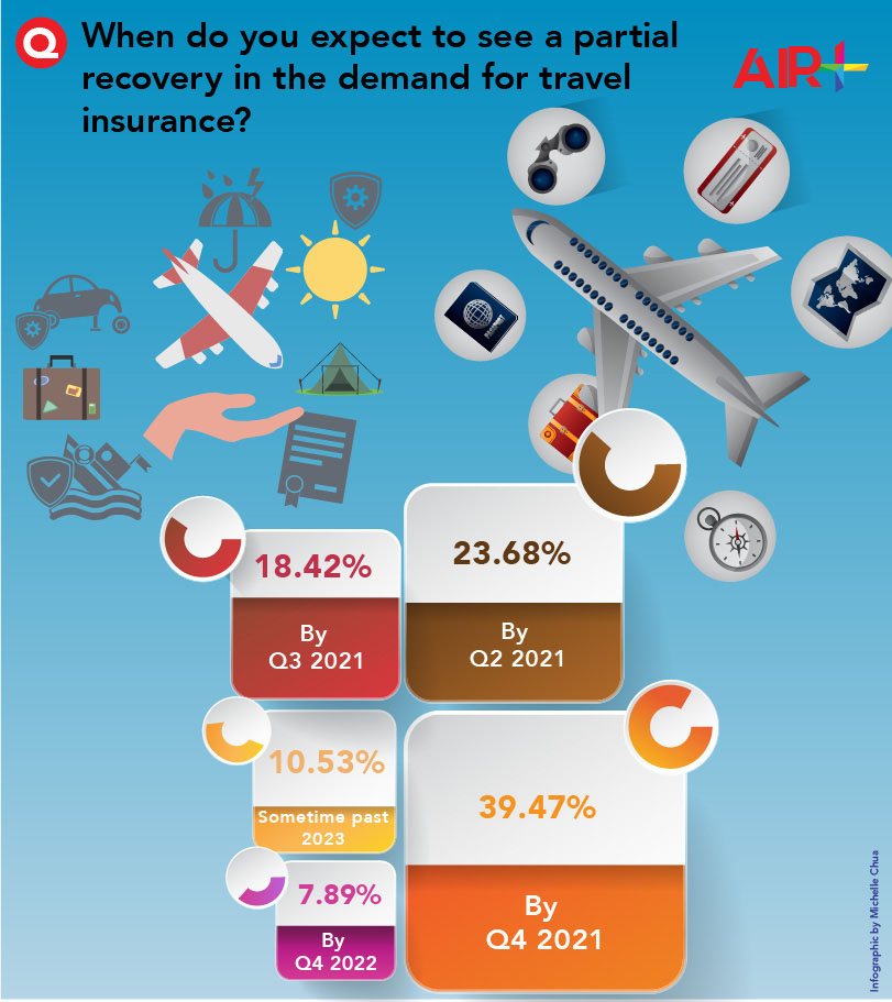 When to expect to see a partial recovery in the demand for travel insurance
