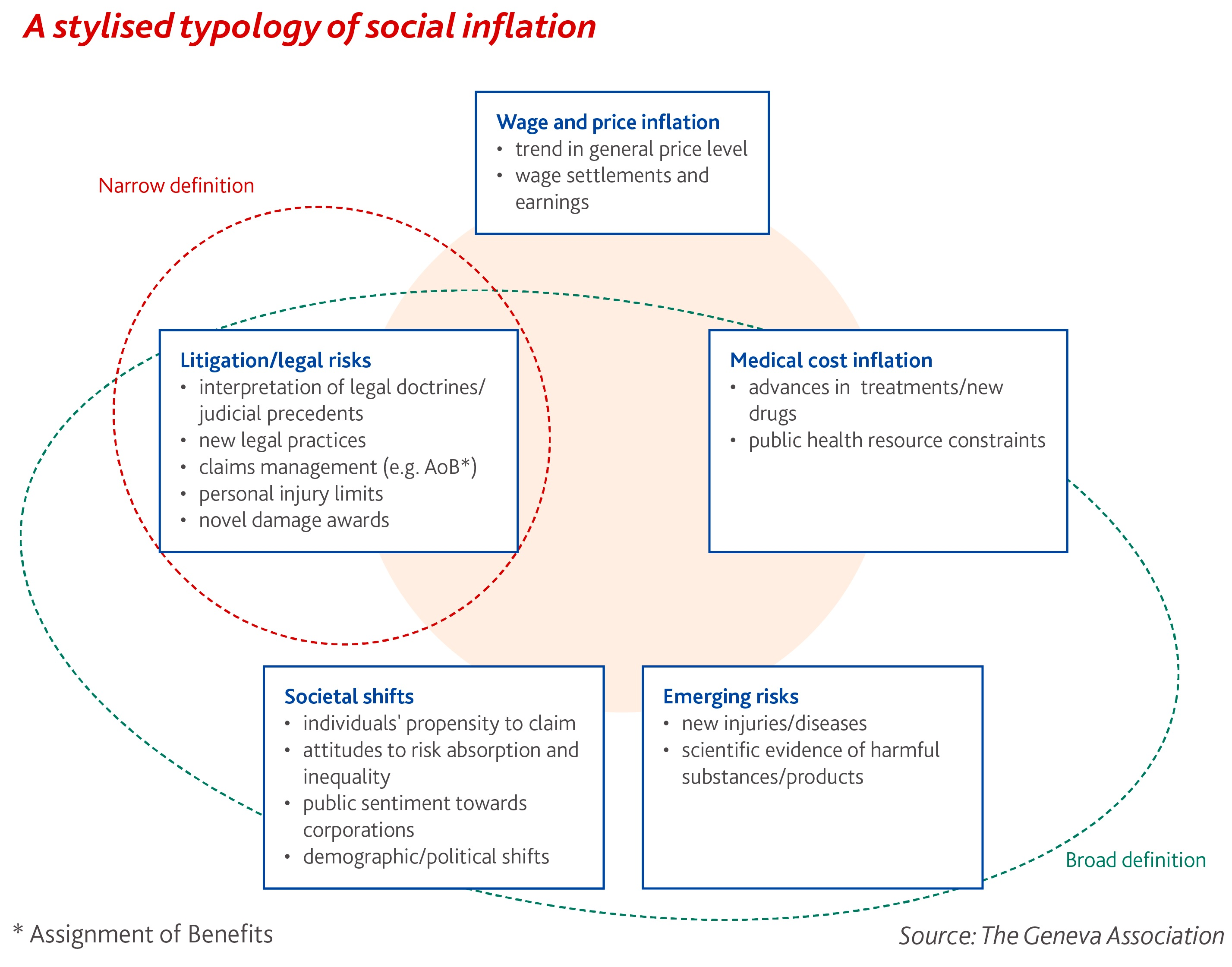 A stylised typology of social inflation