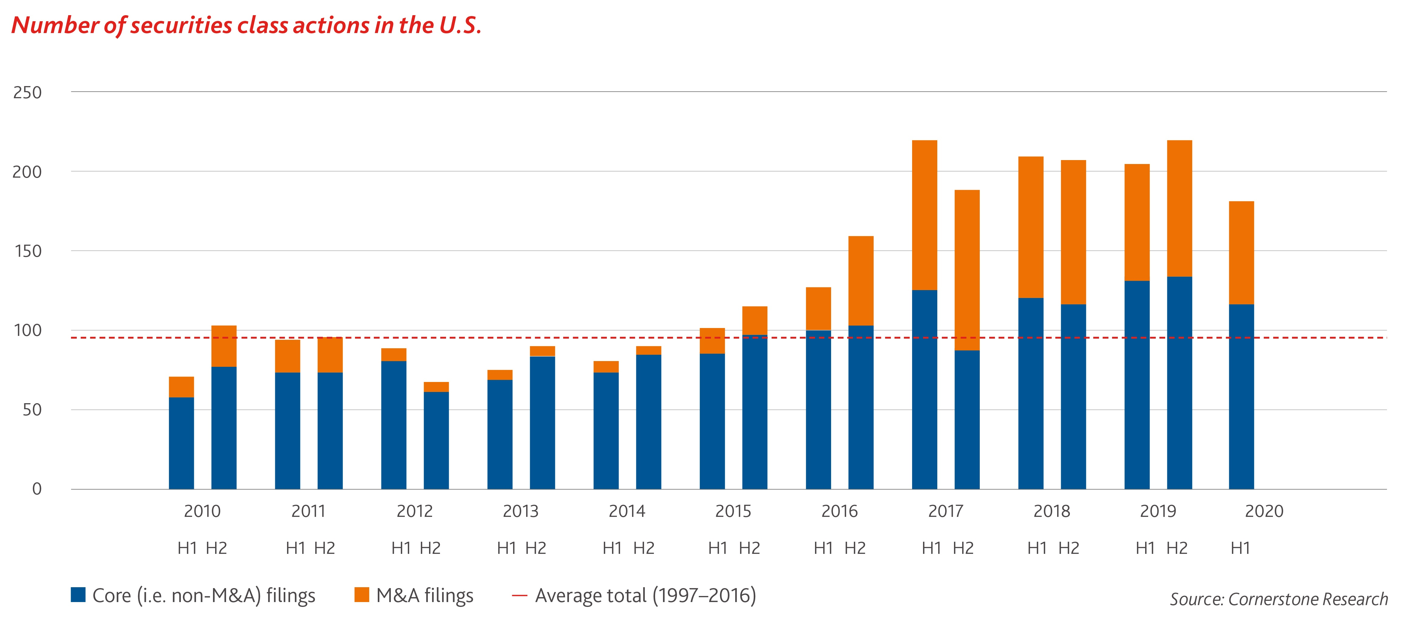 Number of securities class actions in the US