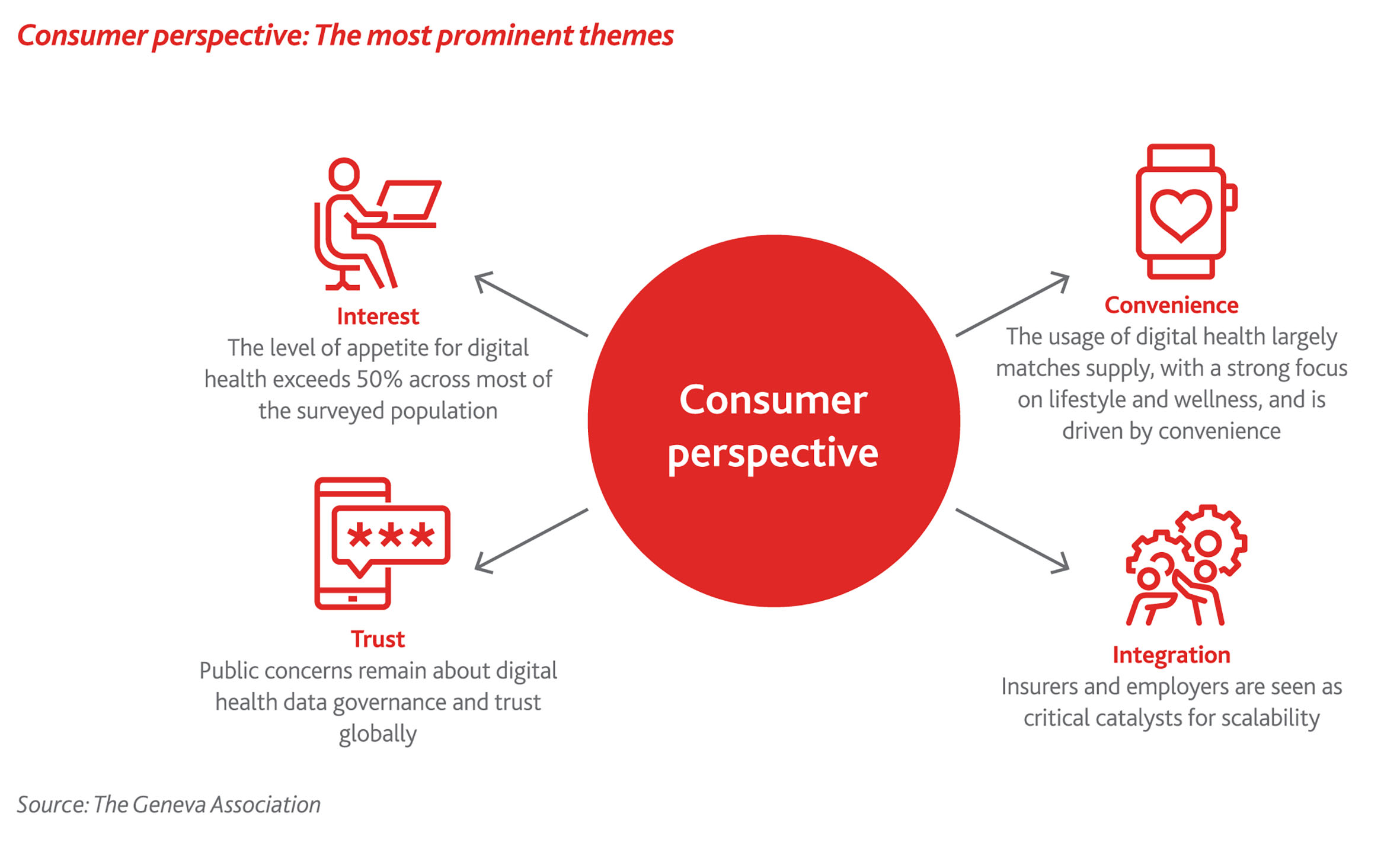 Consumer perspective – The most prominent themes