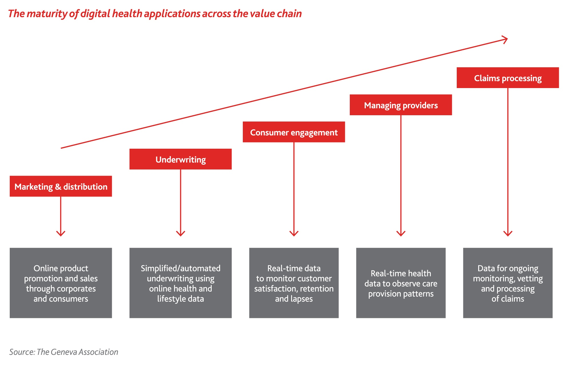 The maturity of digital health application across the value chain