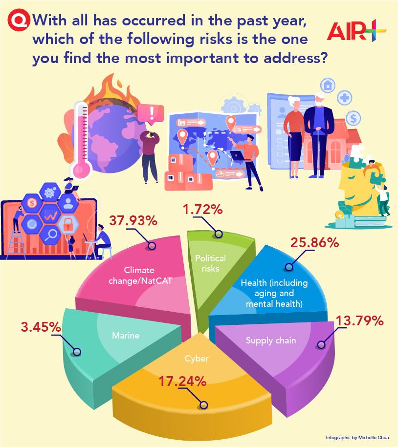 Risks survey