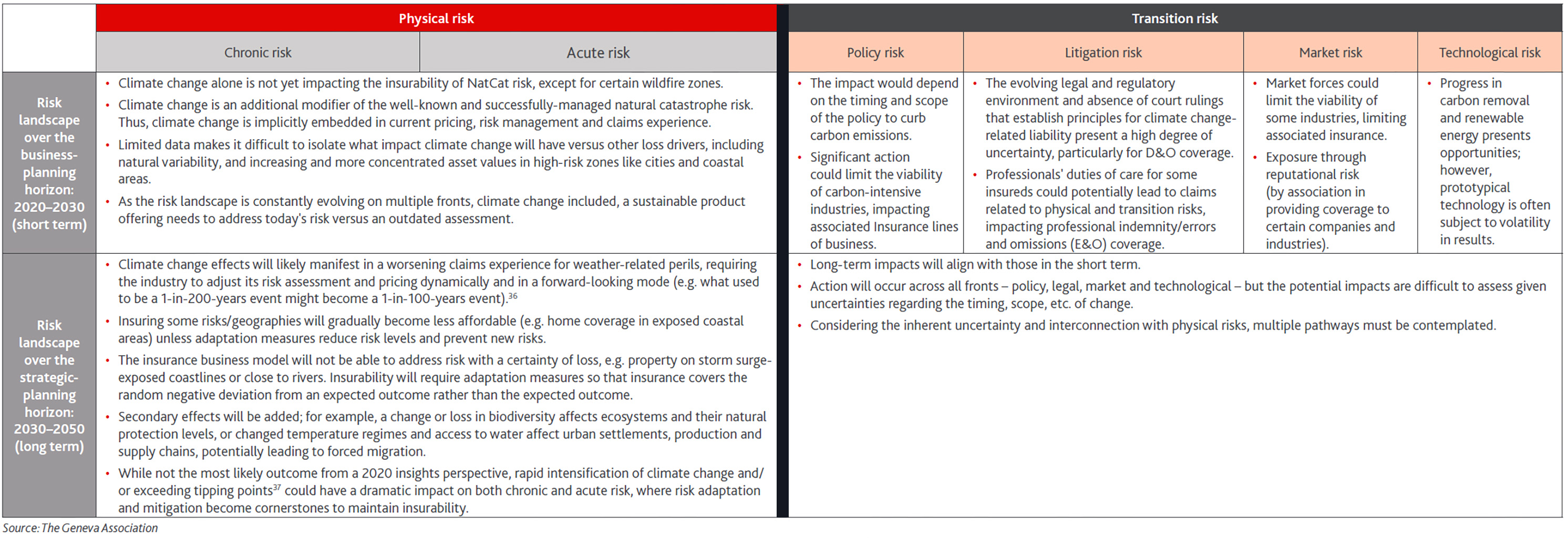 Climate change risk and decision landscape for P&C (re)insurers – liability side
