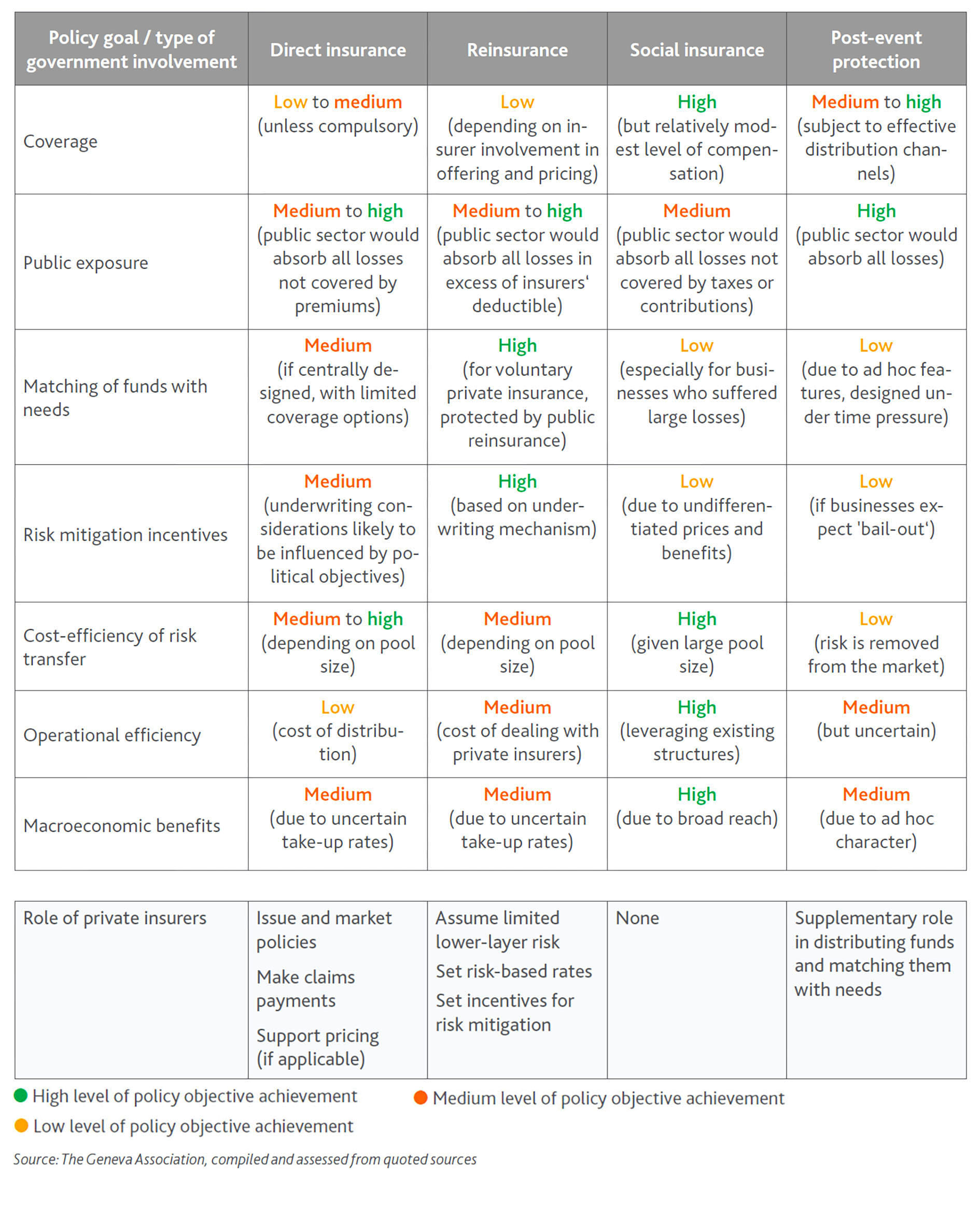 A comparative assessment of four exemplary types of government involvement in pandemic risk funding