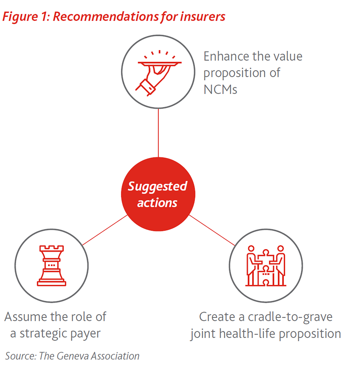 Recommendations for insurers