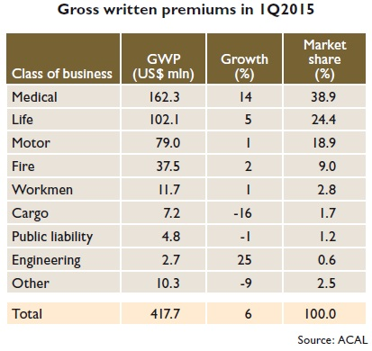 Gross written premiums in 1Q2015