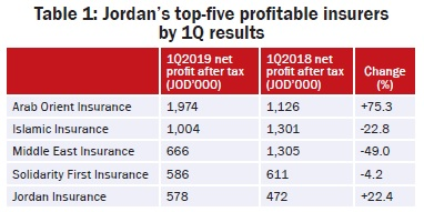 Jordan's top-five profitable insurers  by 1Q results