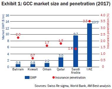 GCC market size and penetration (2017)