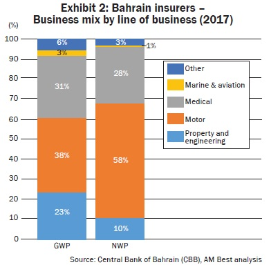 Bahrain insurers –  Business mix by line of business (2017)