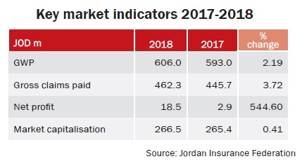 Top five insurers by GWP in 2018