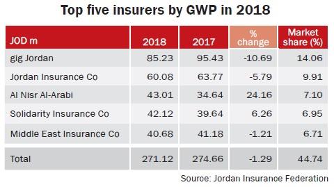 Key market indicators 2017-2018