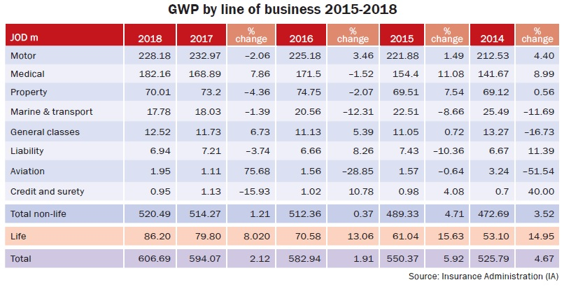 GWP by line of business 2015-2018