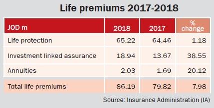 Life premiums 2017-2018