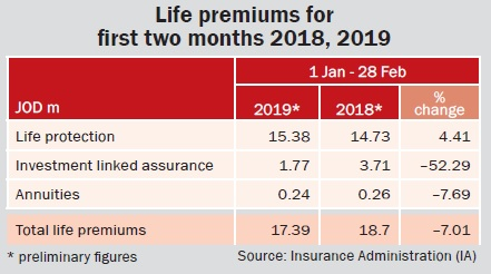 Life premiums for  first two months 2018, 2019