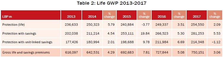 Life GWP 2013-2017