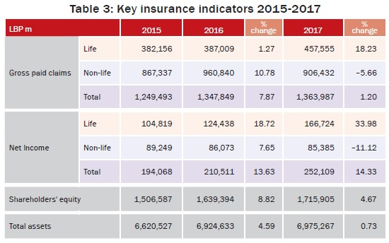 Key insurance indicators 2015-2017