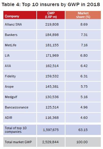 Top 10 insurers by GWP in 2018