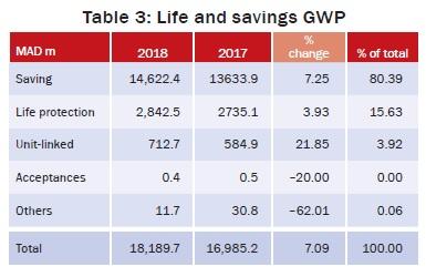 Life and savings GWP