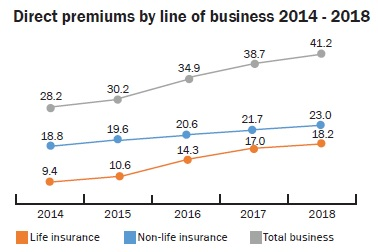 Direct premiums by line of business 2014 - 2018