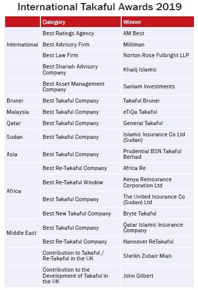 International Takaful Awards 2019