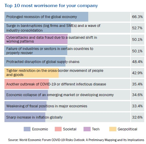 Top 10 most worrisome for your company