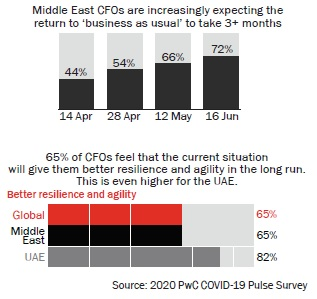 Middle East CFOs expecting the  return to 'business as usual' to take 3+ months
