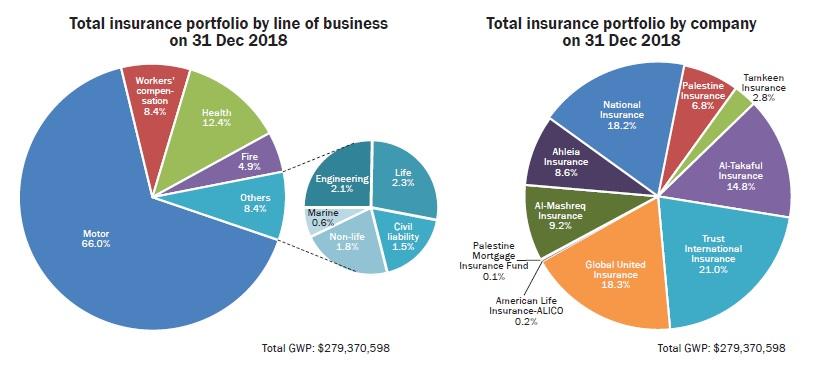 Total insurance portfolio