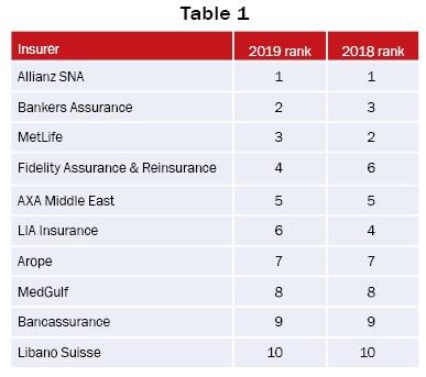 Top 10 Lebanese insurance companies