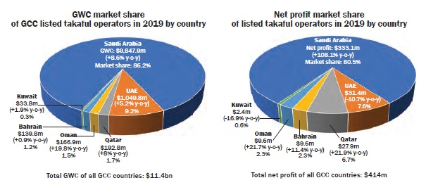 GWC & Net profit market share  of GCC listed takaful operators in 2019 by country