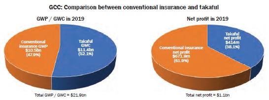 GCC: Comparison between conventional insurance and takaful