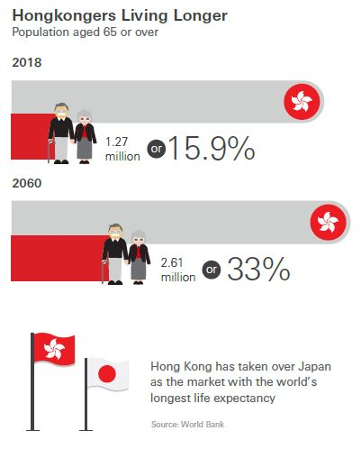 Cost of eldercare in Hong Kong projected to grow nearly six times in